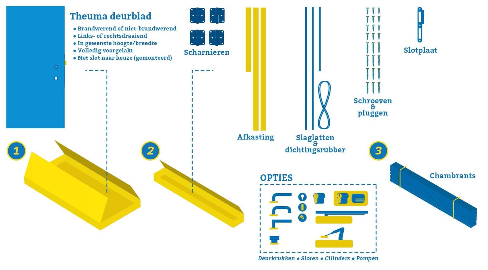 Door-Tech deurpakketten
