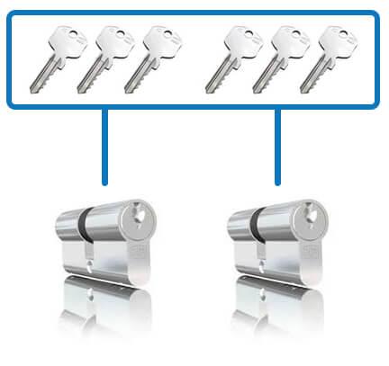 Gelijksluitende cilinders