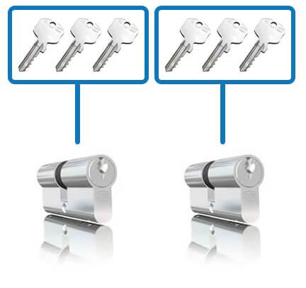 Niet-gelijksluitende cilinders