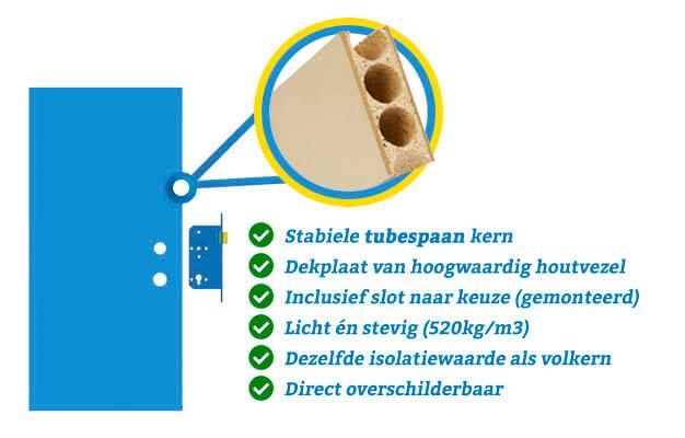 Standaard Door-Tech Theuma deurblad binnendeur met tubespaan kern
