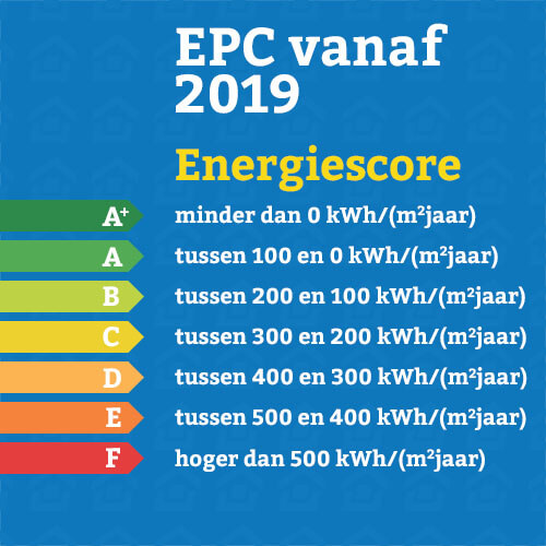EPC waarde